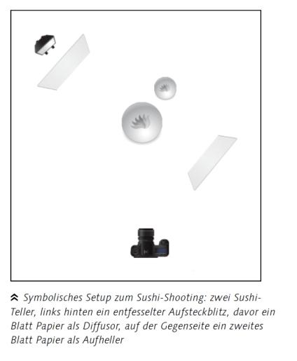 Making-of: 1x entfesselter Aufsteckblitz durch Serviette , von hinten links, von vorne rechts Aufhellung