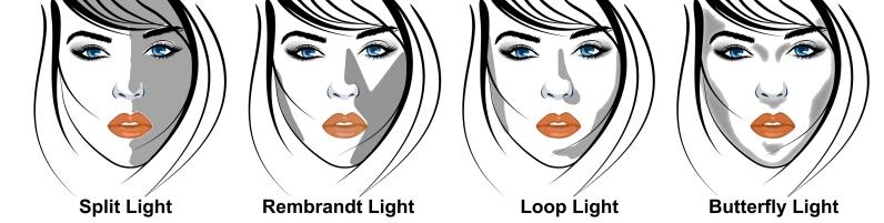 Die vier klassischen Licht-/Schattenformen; wir nehmen: Butterfly Light!