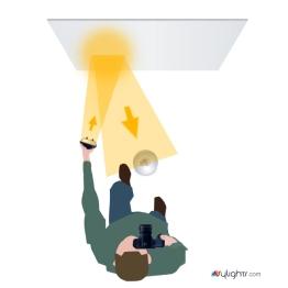So wird der Bounce-Blitz in der Hand gehalten